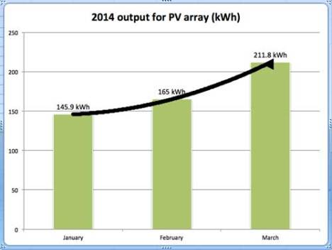 Power production from my 1.5 kWh solar array is steadily increasing so far in 2014